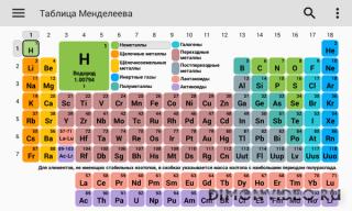 Таблица Менделеева 2019. Химия в твоем кармане.
