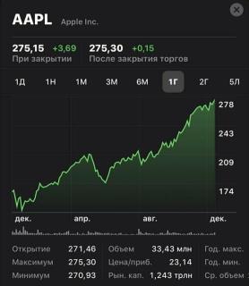 Как купить акцию Apple на бирже Форекс