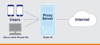 Просто о прокси серверах